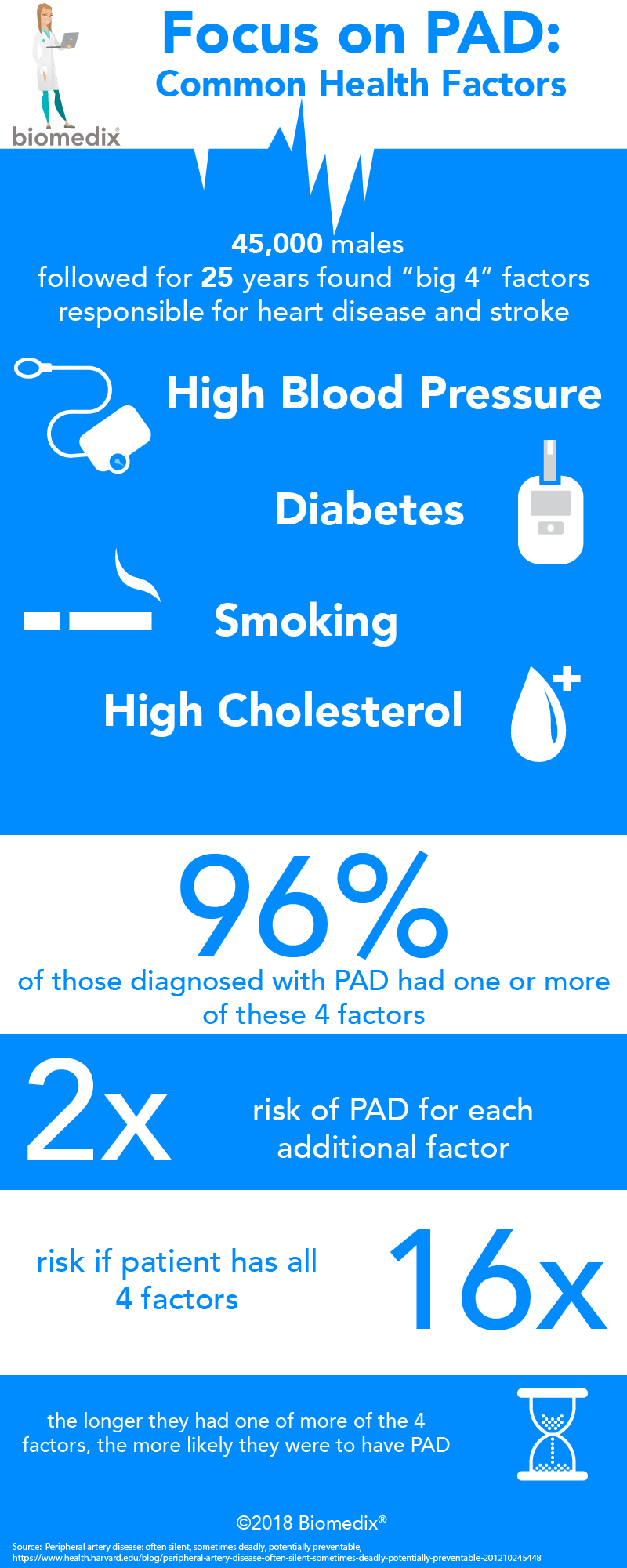Infographic: PAD big 4 factors