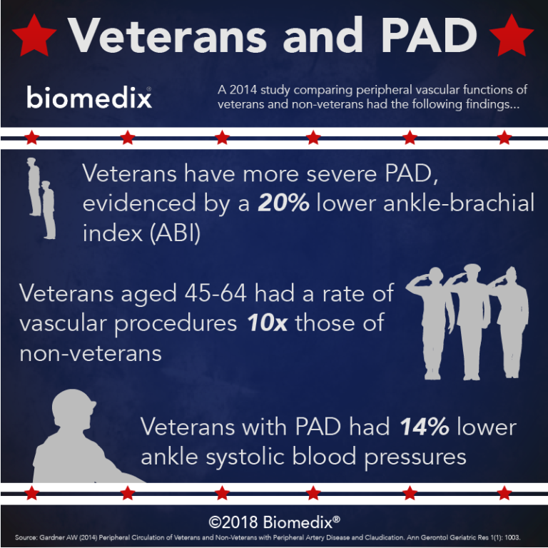 Infographic: US Veterans and PAD