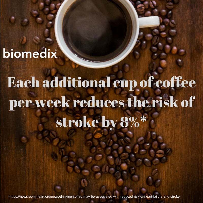 Each additional cup of coffee per week reduces the risk of stroke by 8%