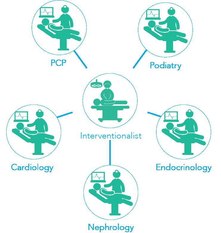 Collaborative Disease Management Diagram
