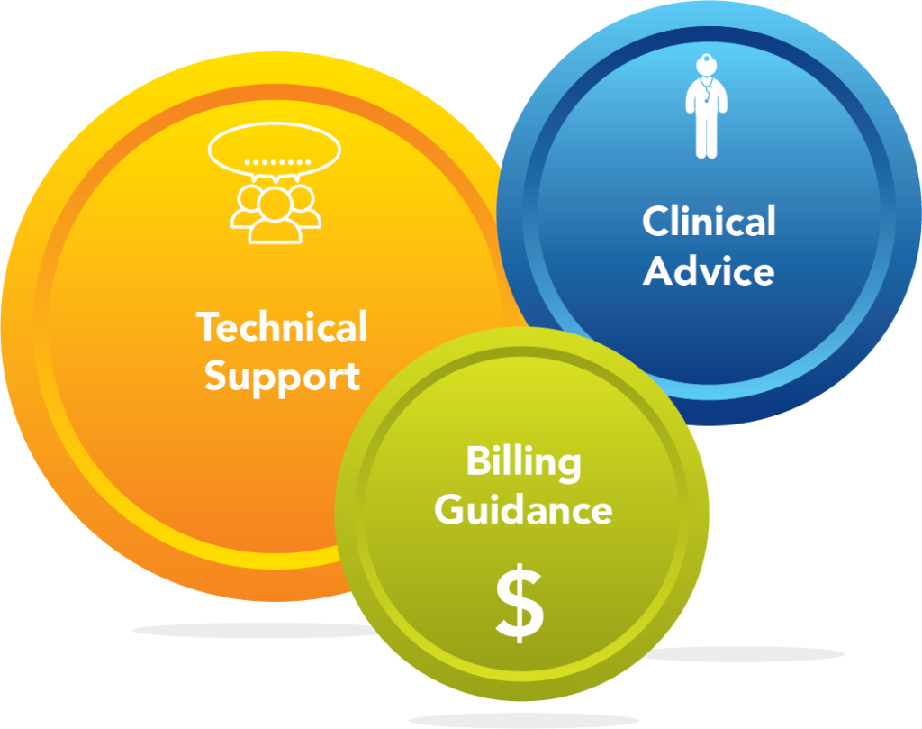 Biomedix Customer Service Team Diagram