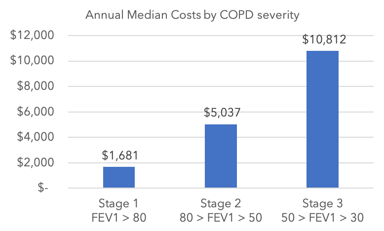 A bar chart showing the average costs to manage COPD by COPD stage