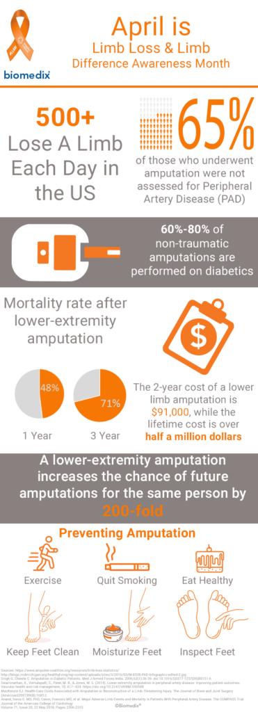 Limb Loss Awareness Month Infographic v1